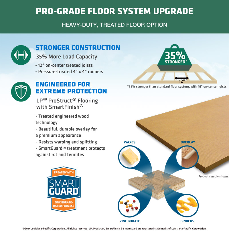 Shed Pro-Grade Floor System Upgrade | Large